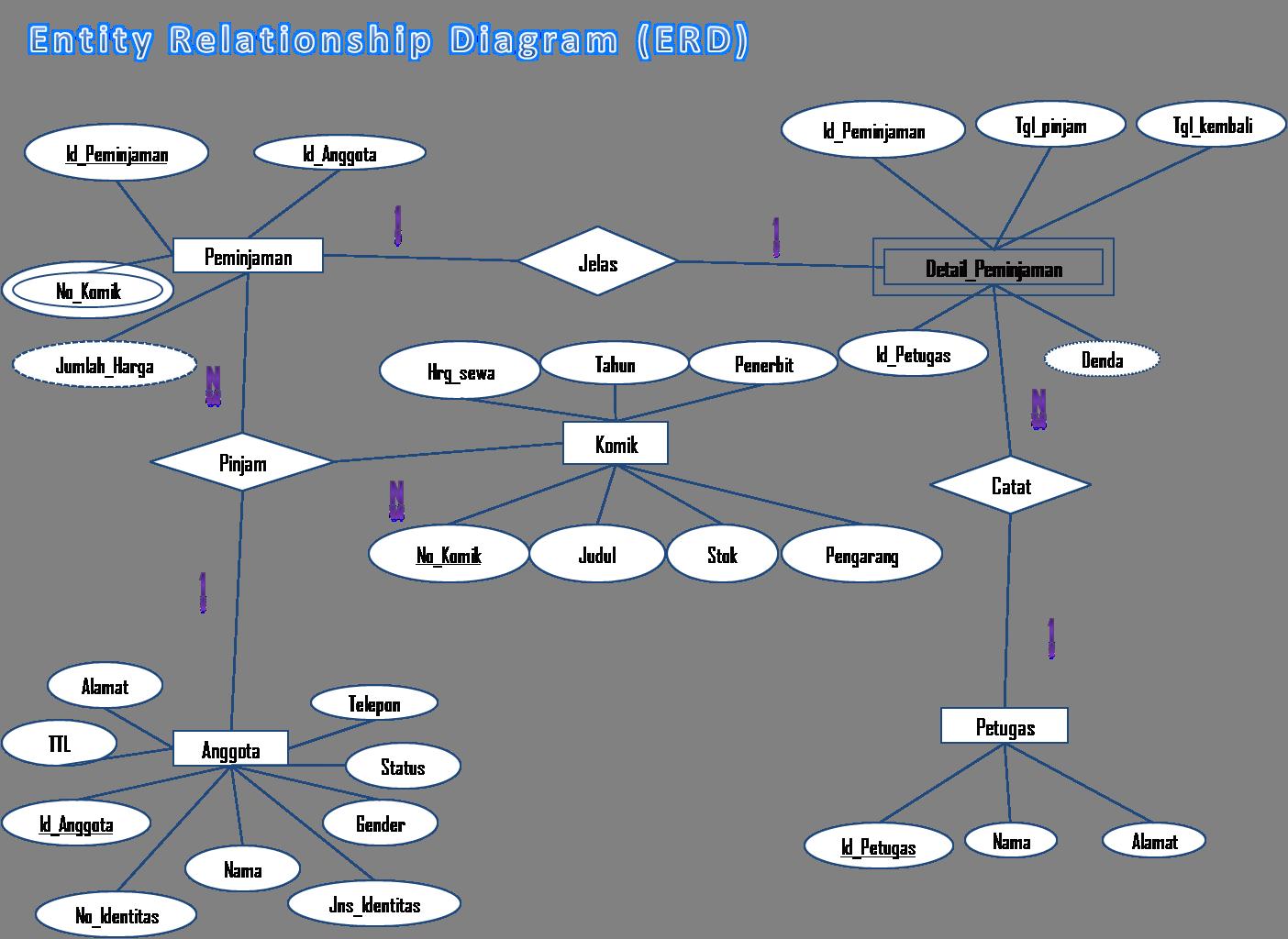 Entity relational diagram erd rental komik ekspresi positif entity relational diagram erd rental komik ccuart Choice Image