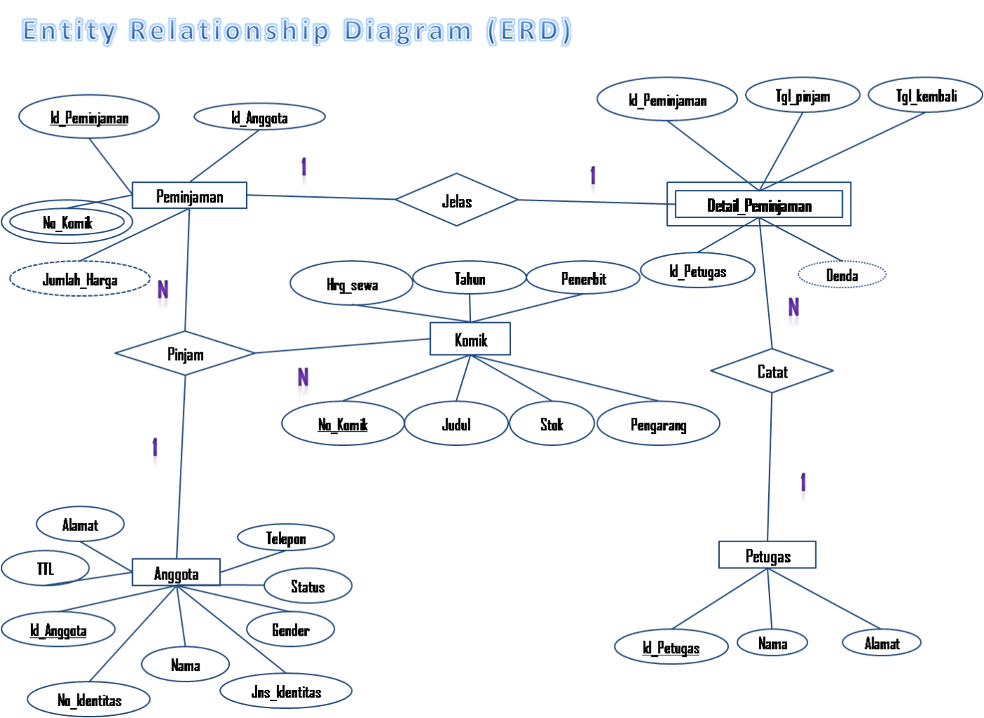 entity relational diagram Overview: 3 level database design creating an entity relationship diagram (erd) and associated data dictionary to represent the reality.