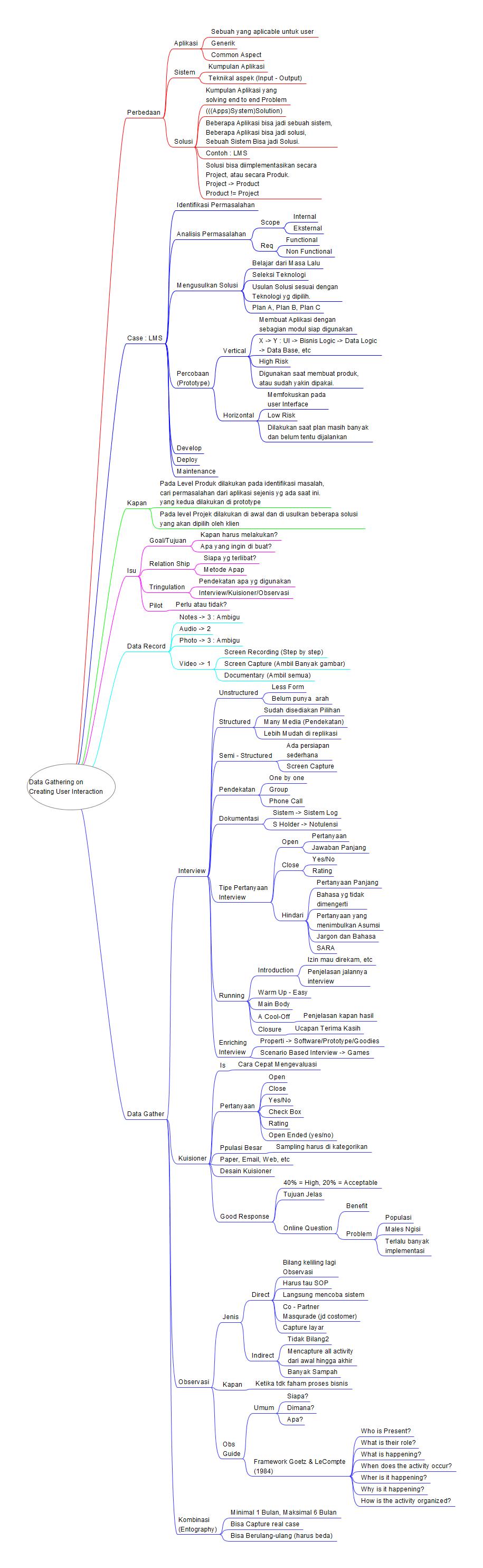 Data Gathering on Creating User Interaction